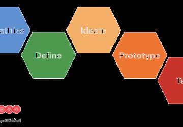 design_thinking-e1493681539545