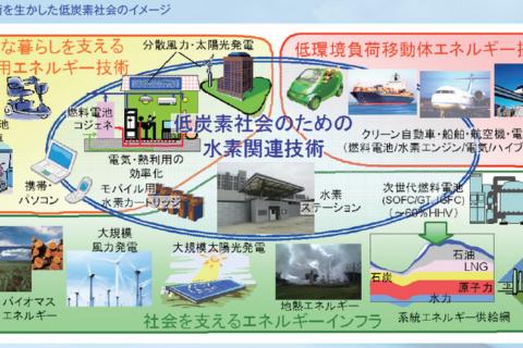 水素エネルギー国際研究センターリーフ800